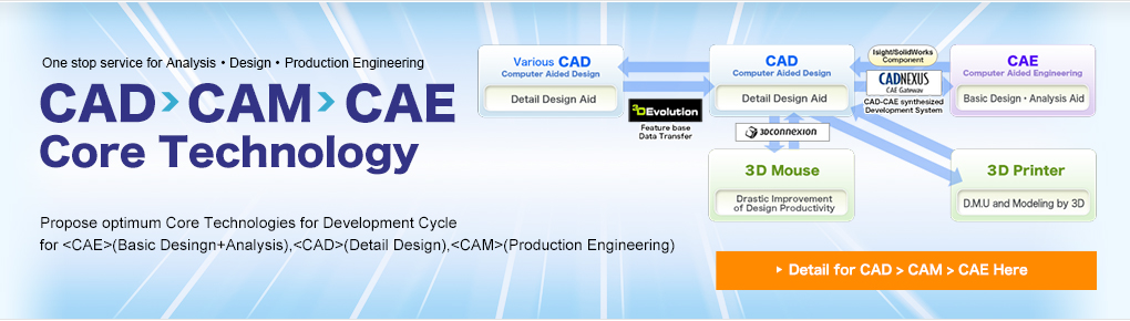 Detail for CAD-CAM-CAE core technology Here